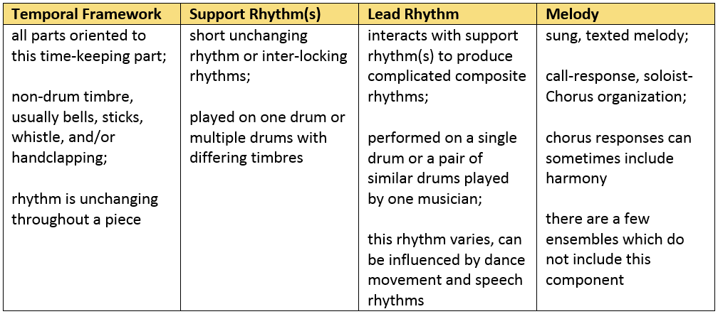 The structure of Fante music divided by temporal framework, support rhythm, lead rhythms, and melody